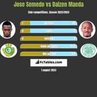 Jose Semedo vs Daizen Maeda h2h player stats