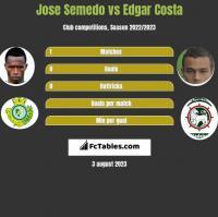 Jose Semedo vs Edgar Costa h2h player stats