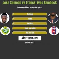 Jose Semedo vs Franck-Yves Bambock h2h player stats