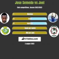 Jose Semedo vs Joel h2h player stats