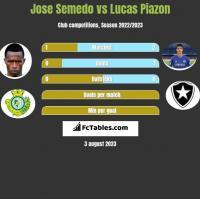 Jose Semedo vs Lucas Piazon h2h player stats