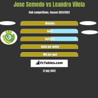 Jose Semedo vs Leandro Vilela h2h player stats