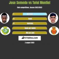 Jose Semedo vs Tofol Montiel h2h player stats