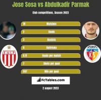 Jose Sosa vs Abdulkadir Parmak h2h player stats