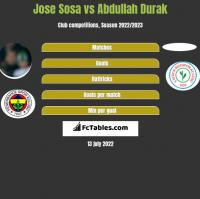 Jose Sosa vs Abdullah Durak h2h player stats