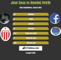 Jose Sosa vs Amedej Vetrih h2h player stats
