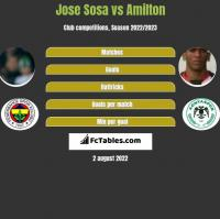 Jose Sosa vs Amilton h2h player stats