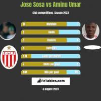 Jose Sosa vs Aminu Umar h2h player stats