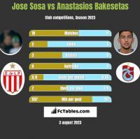 Jose Sosa vs Anastasios Bakesetas h2h player stats