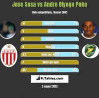 Jose Sosa vs Andre Biyogo Poko h2h player stats