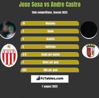 Jose Sosa vs Andre Castro h2h player stats