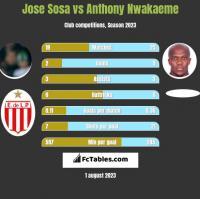 Jose Sosa vs Anthony Nwakaeme h2h player stats