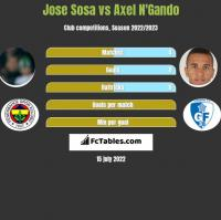 Jose Sosa vs Axel N'Gando h2h player stats