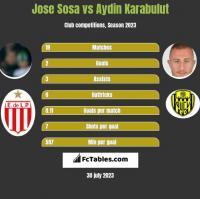Jose Sosa vs Aydin Karabulut h2h player stats