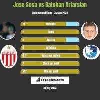 Jose Sosa vs Batuhan Artarslan h2h player stats