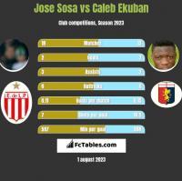 Jose Sosa vs Caleb Ekuban h2h player stats