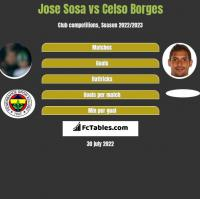 Jose Sosa vs Celso Borges h2h player stats