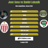 Jose Sosa vs Daniel Lukasik h2h player stats