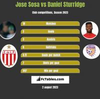 Jose Sosa vs Daniel Sturridge h2h player stats