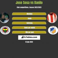 Jose Sosa vs Danilo h2h player stats