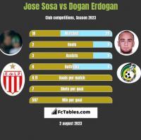 Jose Sosa vs Dogan Erdogan h2h player stats