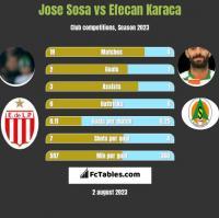 Jose Sosa vs Efecan Karaca h2h player stats