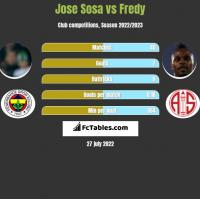 Jose Sosa vs Fredy h2h player stats