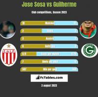 Jose Sosa vs Guilherme h2h player stats