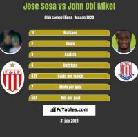 Jose Sosa vs John Obi Mikel h2h player stats