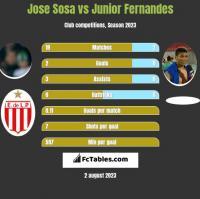 Jose Sosa vs Junior Fernandes h2h player stats
