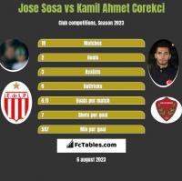 Jose Sosa vs Kamil Ahmet Corekci h2h player stats