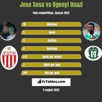 Jose Sosa vs Ogenyi Onazi h2h player stats