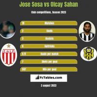 Jose Sosa vs Olcay Sahan h2h player stats