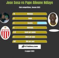 Jose Sosa vs Pape Alioune Ndiaye h2h player stats