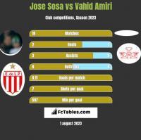 Jose Sosa vs Vahid Amiri h2h player stats