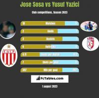 Jose Sosa vs Yusuf Yazici h2h player stats