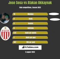 Jose Sosa vs Atakan Akkaynak h2h player stats