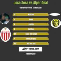 Jose Sosa vs Alper Onal h2h player stats