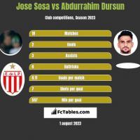 Jose Sosa vs Abdurrahim Dursun h2h player stats