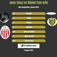 Jose Sosa vs Ahmet Can Arik h2h player stats