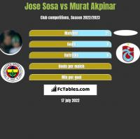 Jose Sosa vs Murat Akpinar h2h player stats