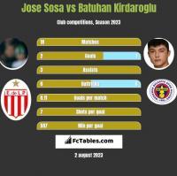 Jose Sosa vs Batuhan Kirdaroglu h2h player stats