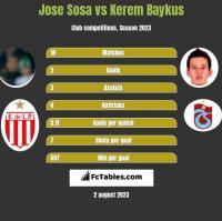 Jose Sosa vs Kerem Baykus h2h player stats