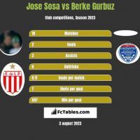 Jose Sosa vs Berke Gurbuz h2h player stats