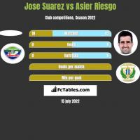 Jose Suarez vs Asier Riesgo h2h player stats