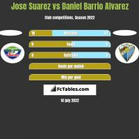 Jose Suarez vs Daniel Barrio Alvarez h2h player stats