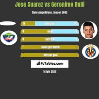 Jose Suarez vs Geronimo Rulli h2h player stats