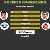 Jose Suarez vs Gorka Iraizoz Moreno h2h player stats