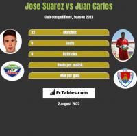 Jose Suarez vs Juan Carlos h2h player stats