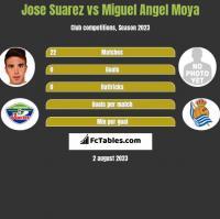 Jose Suarez vs Miguel Moya h2h player stats
